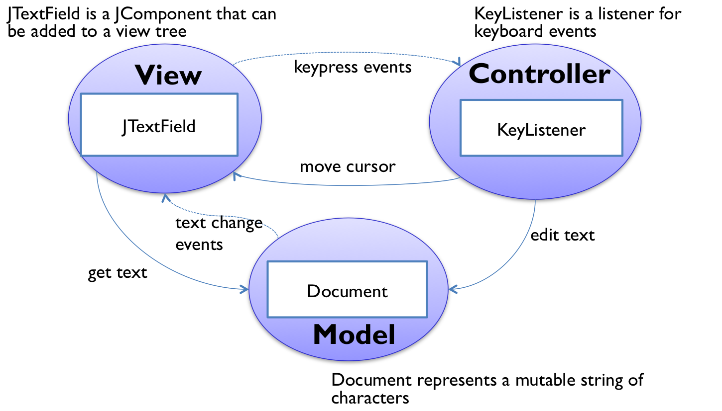 Reading 22 graphical user interfaces for Java 7 architecture