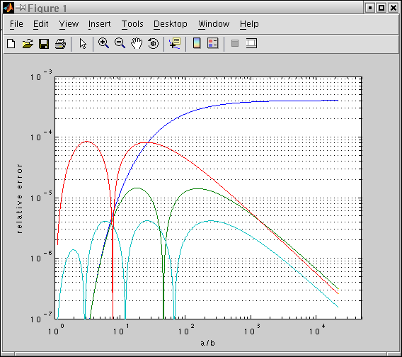 ellipse perimeter approximation errors